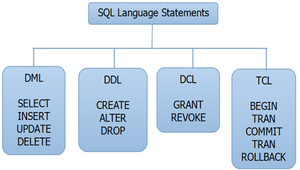 Sql Programming Help,Asp assignment help