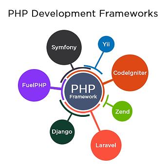 php-development-framework.png
