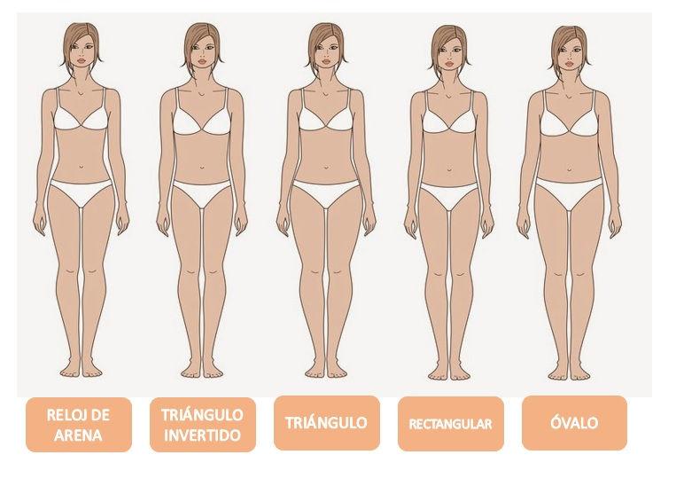 Resultado de imagen para identificar el tipo de cuerpo en el espejo
