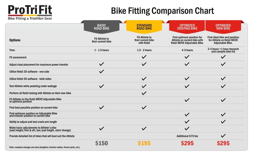Fitting Comparison Chart