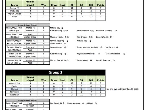 2011 AASA Cup Game Summary