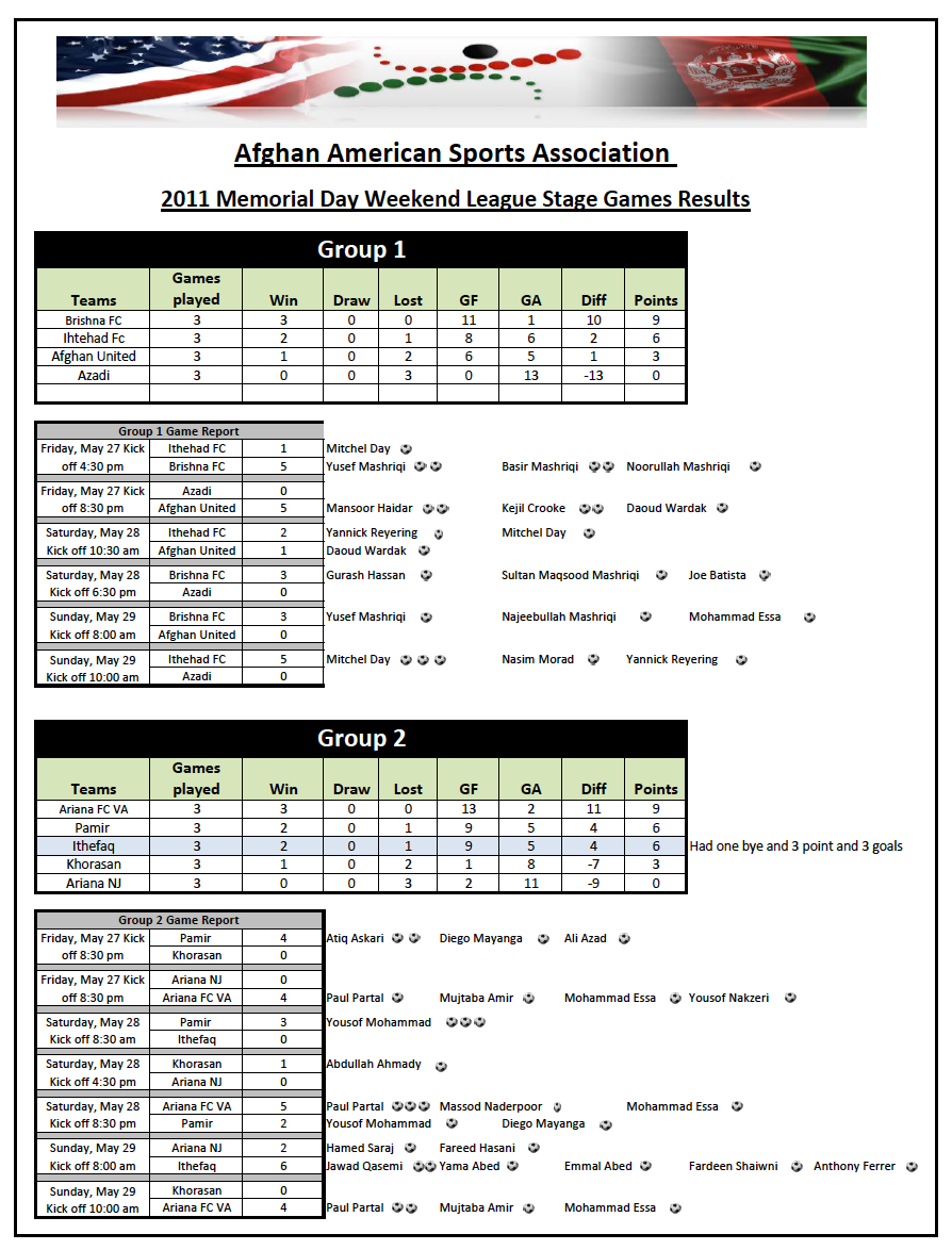 2011 AASA Cup Results