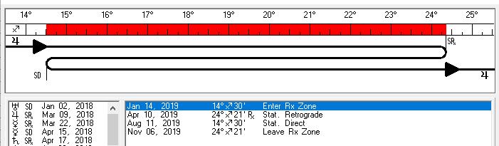 A Zona de Retrogradação de Júpiter em 2019