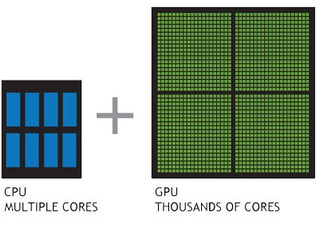Configuring desktop/laptop with GPU for deep learning  - Part 1