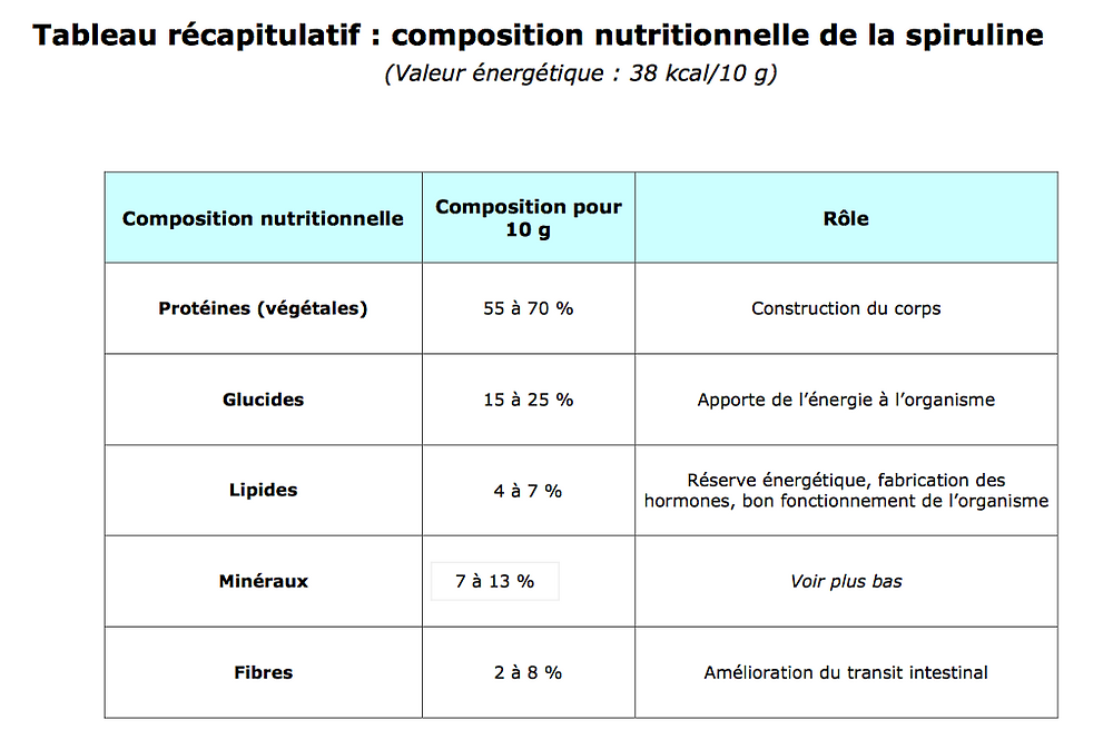composition nutritionnelle de la spiruline