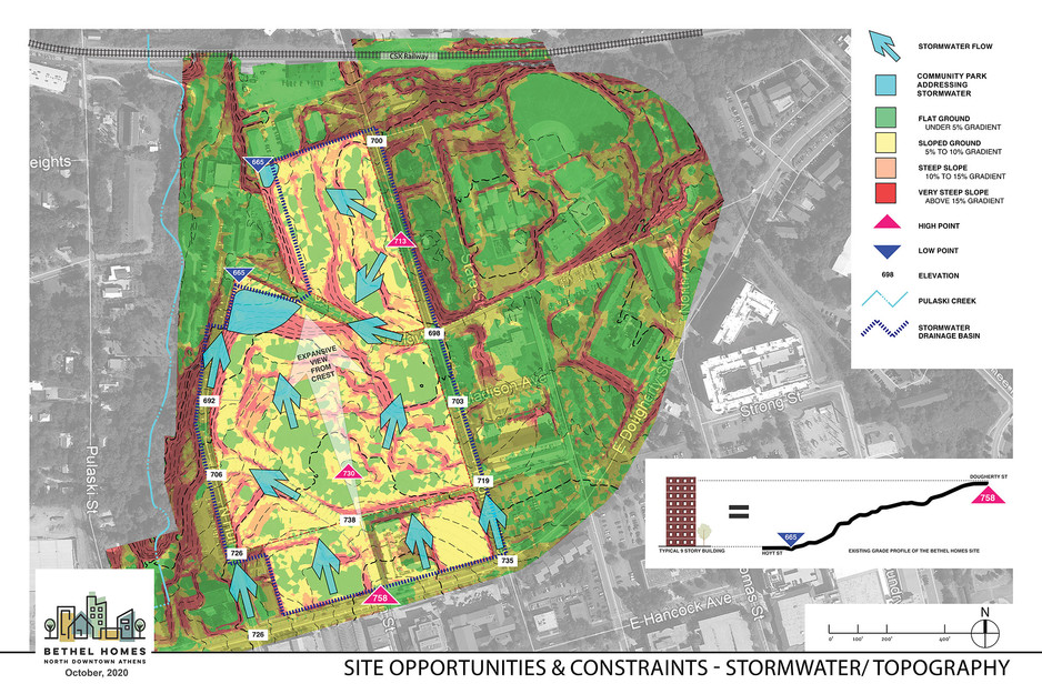 Stormwater/Topography