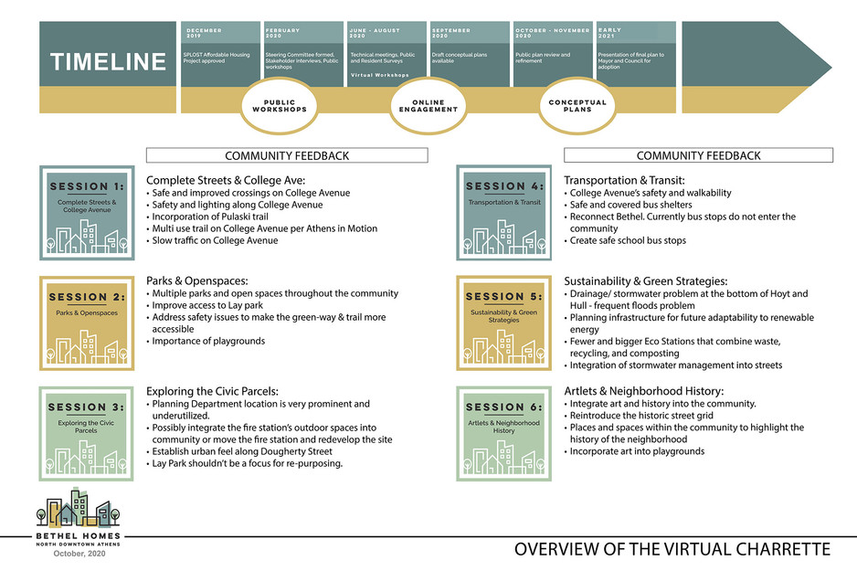 Overview of the Virtual Charrette