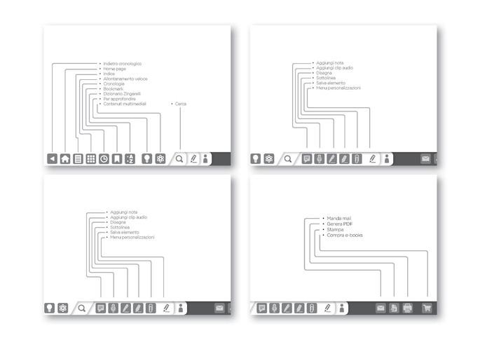 Schema descrittivo funzionalità ipad