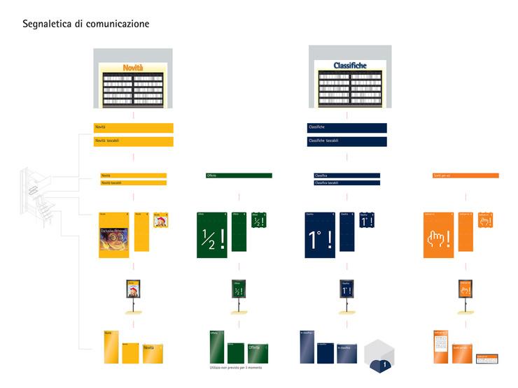 Sistema segnaletico di comunicazione store