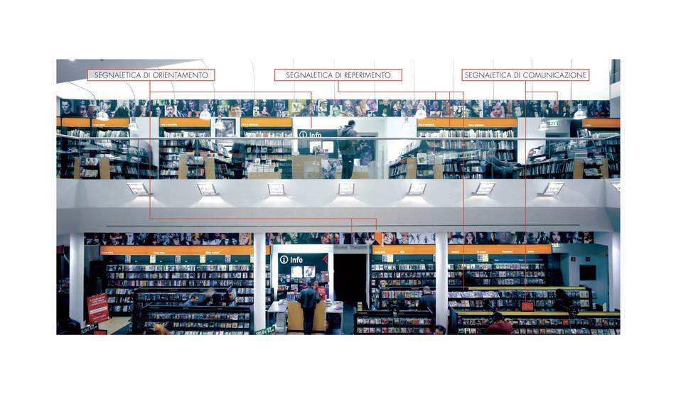 Esemplificazione sistema