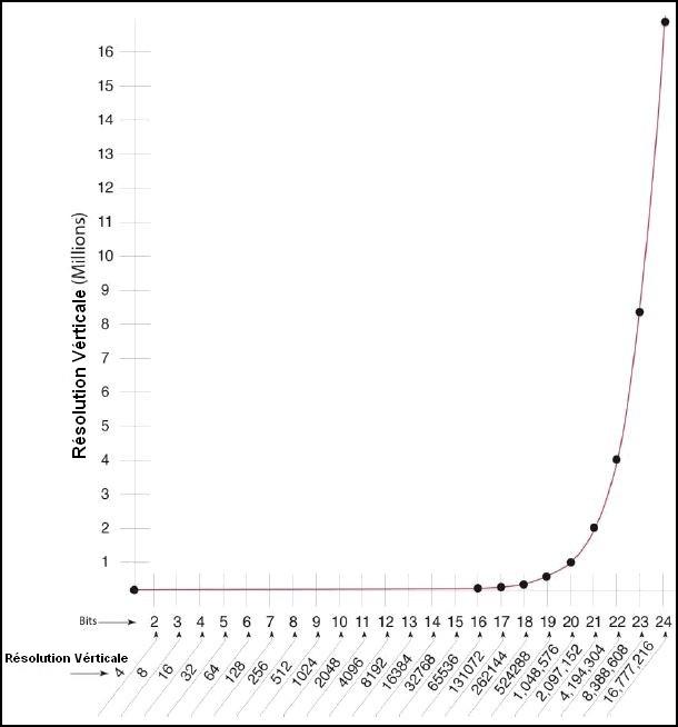 Graphique des résolutions verticale et horizontale en BIT - Dominique de Witte - STUDIO NOBILIS