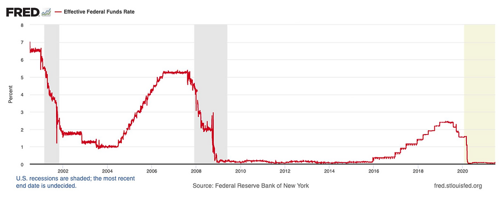 Graph showing effective federal funds rate from 2002 to 2021.