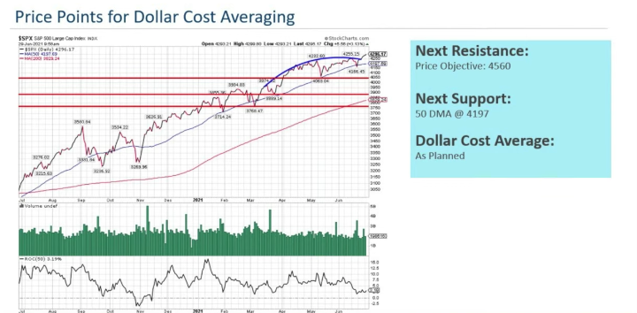 $SPX S&P 500 Large Cap Index INDX - Price Points for Dollar Cost Averaging
