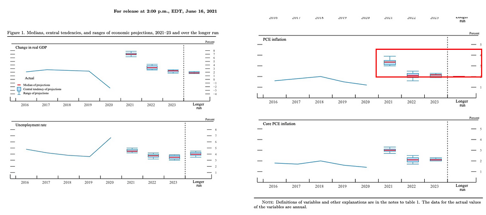 Graphs showing inflation over time.