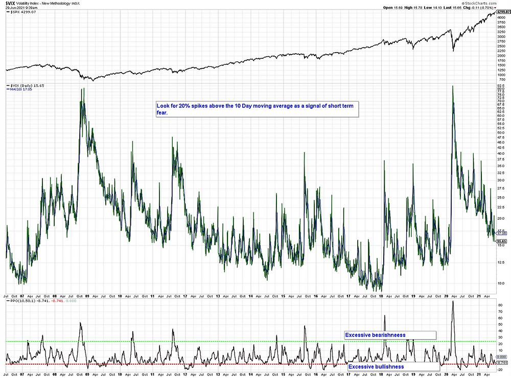 $VIX Volatility Index - New Methodology INDX June 2021