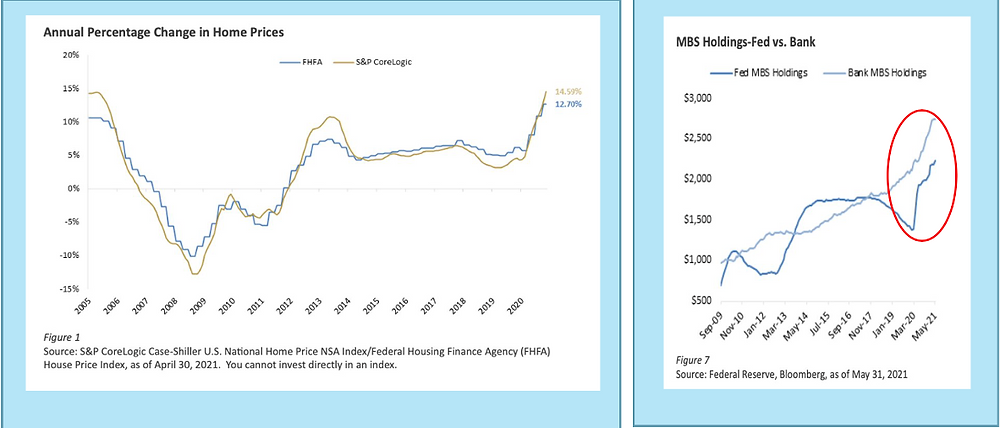 Gatewood Wealth Solutions Annual Percentage Change in Home Prices and MBS Holdings Fed vs. Bank