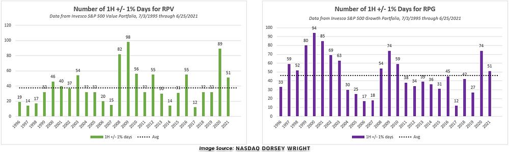 ASDAQ DORSEY WRIGHT - Number of 1H +/- 1% Days for RPV and Number of 1H +/- 2% Days for RPV, Data from Invest S&P 500 Value Portfolio 7/3/1995 through 6/25/2021