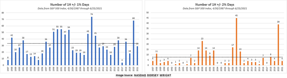 NASDAQ DORSEY WRIGHT - Number of 1H +/- 1% Days and Number of 1H +/- 2% Days, Data from S&P 500 Index, 4/30/1987 through 6/25/2021
