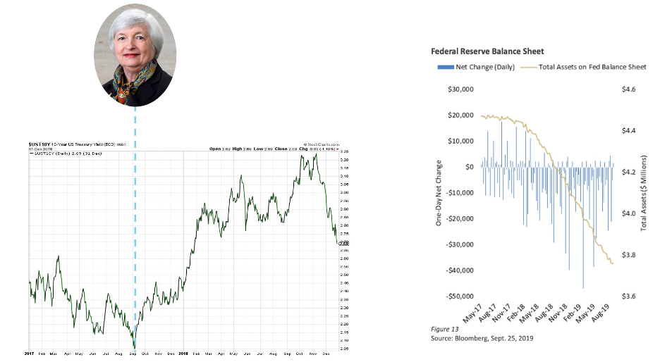 Gatewood Wealth Solutions Federal Reserve Balance Sheet 2019