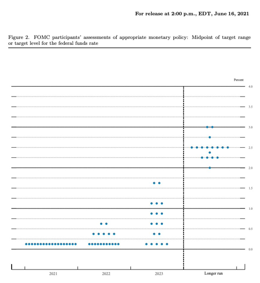 Dot plot graphic measuring opinions of the Federal Open Market Committee.