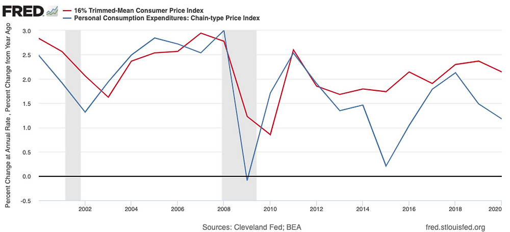 Graph showing Trimmed-Mean Consumer Price Index.