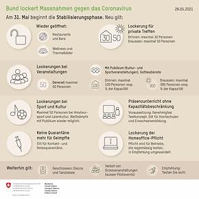 Aktuelle Zahlen und Informationen Bund und Kanton Mai 2021