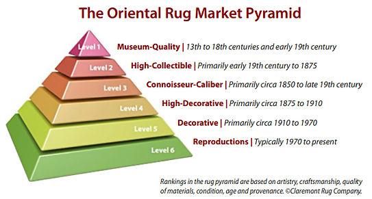 Claremont Rug_Investment__Market Marutin