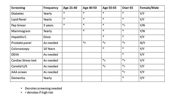 Age appropriate screening.jpg