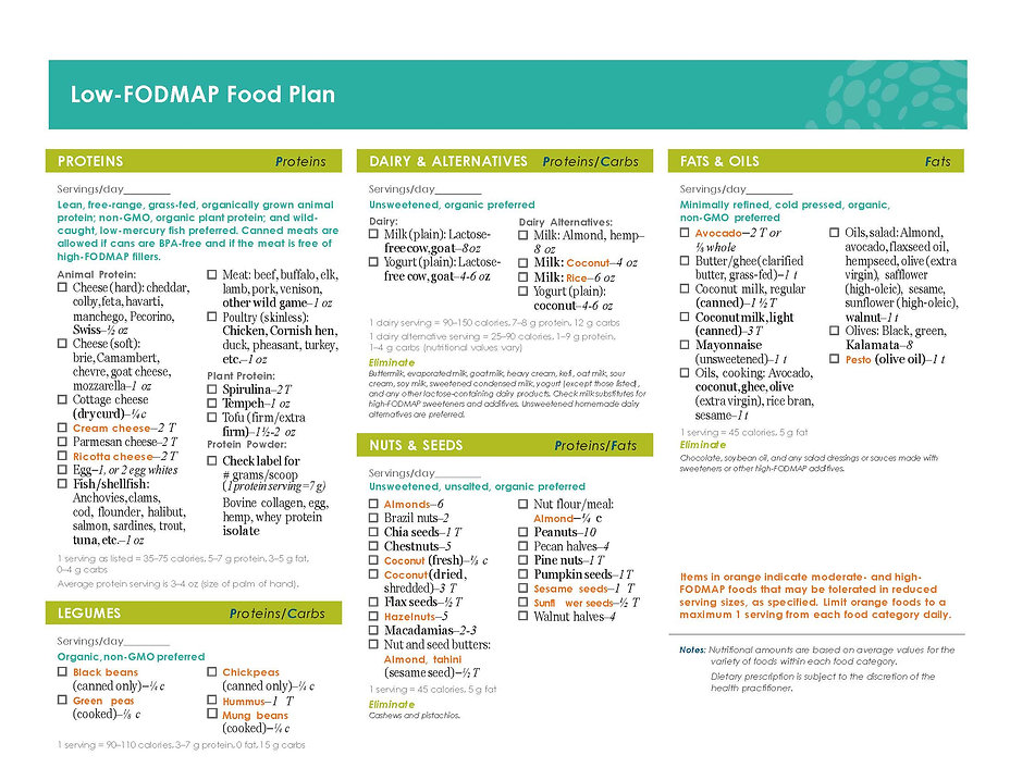 Low FODMAP Food Plan_Page_1.jpg