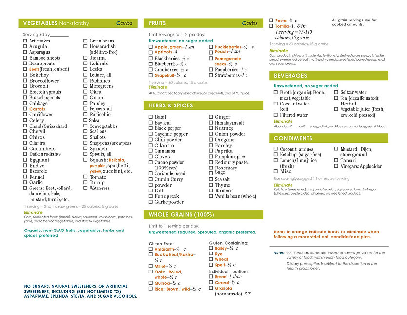 Anti-Candida Food Plan_Page_2.jpg