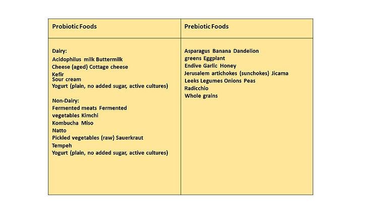Prebiotics and Probiotics.jpg