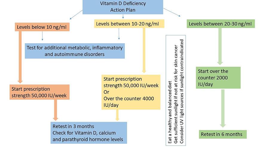 Vitamin D def action plan.jpg