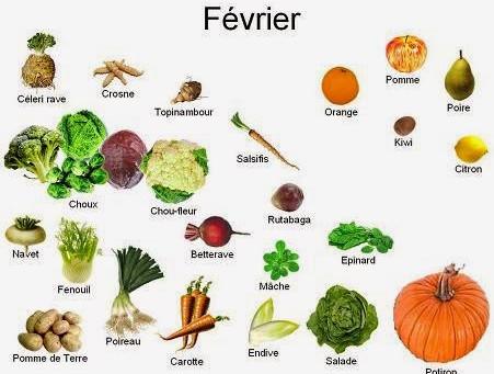 Fruits et légumes du mois de février