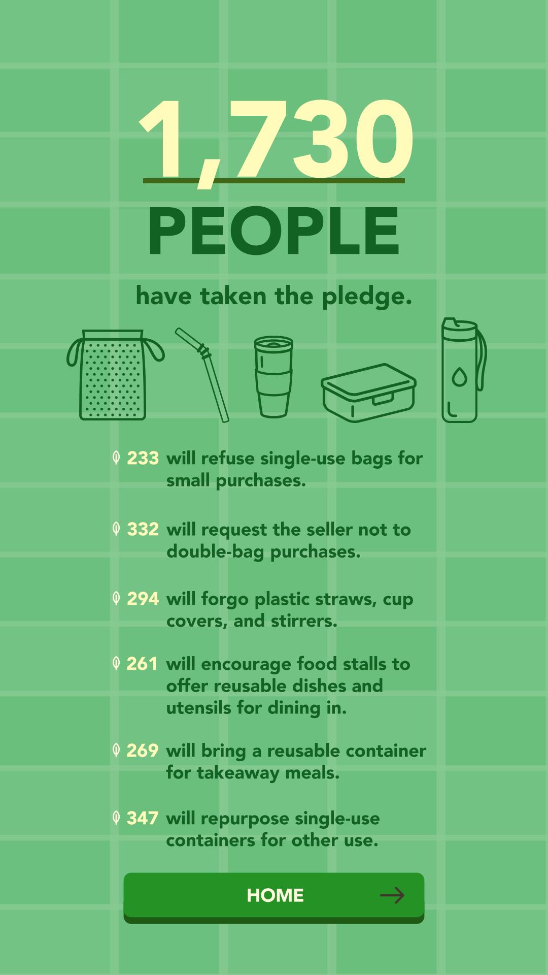 Pledge Station Results