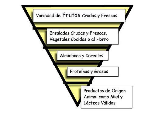 pirámide higienista, dieta higienista