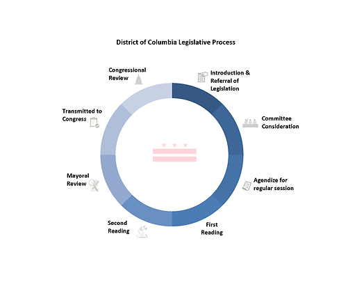 Overview of the Legislative Process.png