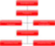 Organograma da ASPREVPB