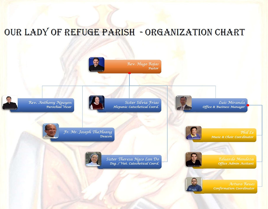 OLoR Org Chart - Fr. Hugo Rojas as of 20