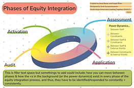 Phases of Equity Integration-01.jpg