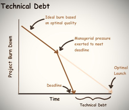 Technical debt: Is it a liability worth taking?