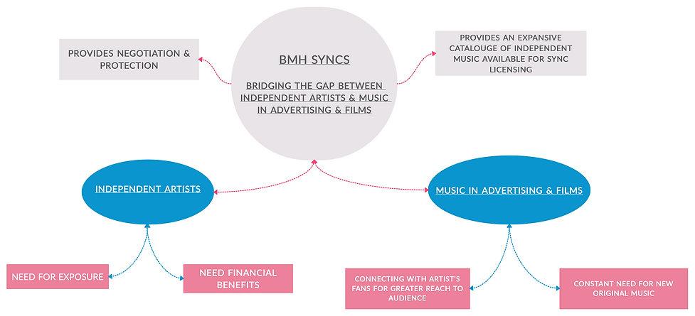 BMH SYNCS-4.jpg