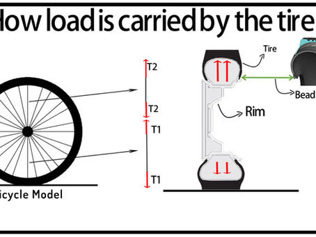 How load is carried by tire ?
