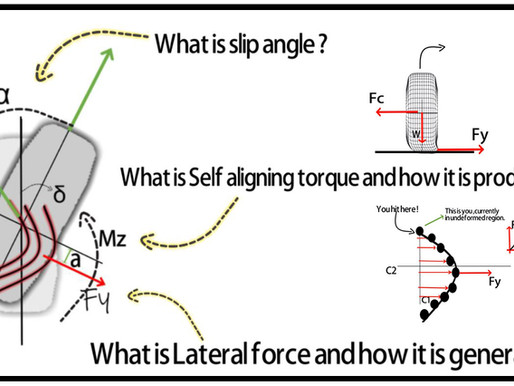 What is Slip angle ? | How lateral force is generated ? | What is self aligning moment ?