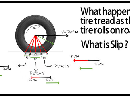 What happens to the tire treads when the tire rolls ?   What is Slip ?