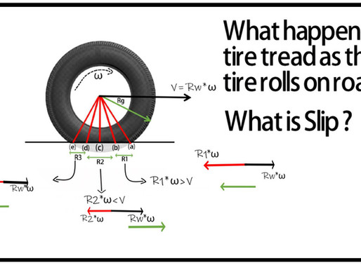 What happens to the tire treads when the tire rolls ? | What is Slip ?