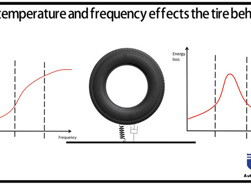 How temperature and frequency effects the tire behavior ?