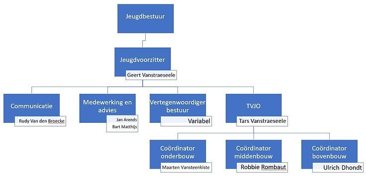 structuur jeugdbestuur.jpg