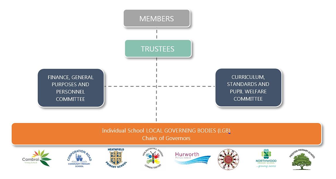 Trust Governance Structure - Preston.PNG