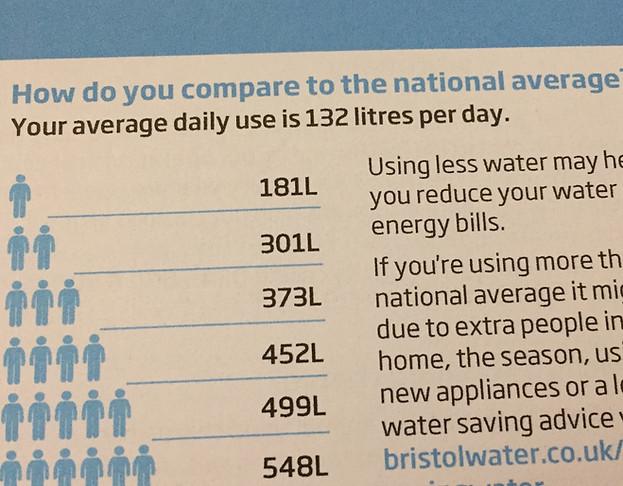 Water & Money Saving