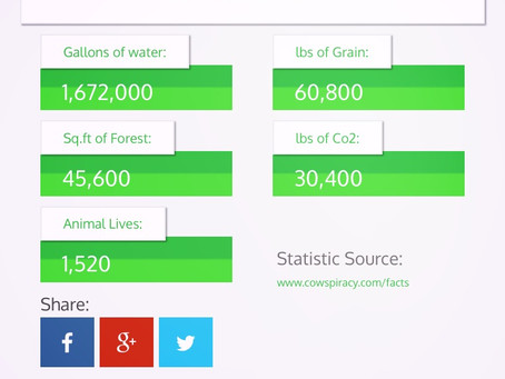 How much have you saved? TheVegan Calculator